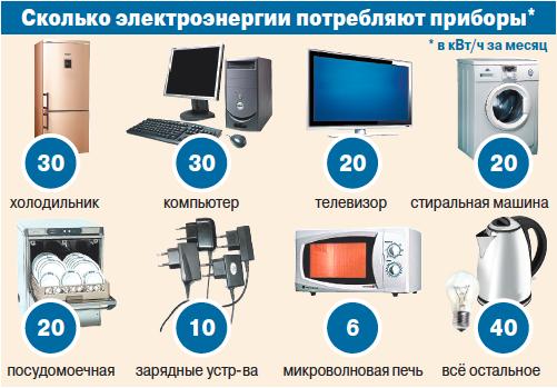 Сколько потребляют приборы ампер
