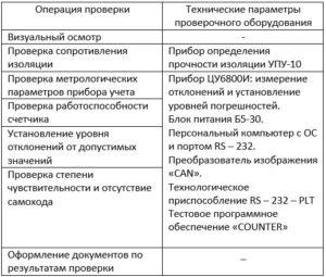 таблица указание