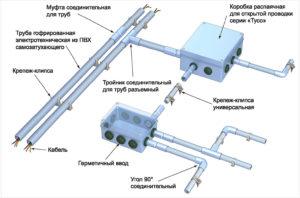 кабель канал