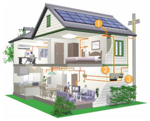 Электропроводка частный дом
