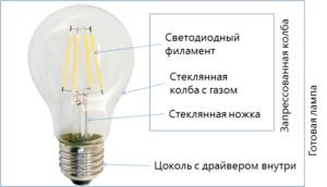 Устройство стандартной филамент-лампы