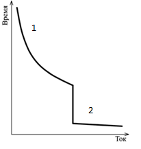 Общий вид время токовой характеристики АВ