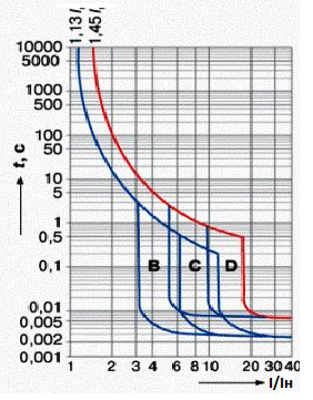 Время токовые характеристики выключателей по типу B, C, D