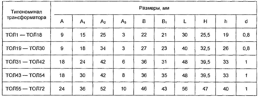 Допустимые значения преобразователей вида ТОЛ.