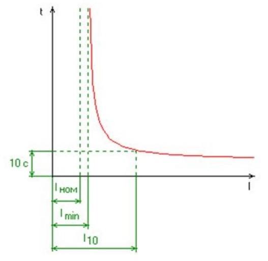 График зависимости изменения времятоковой характеристики.
