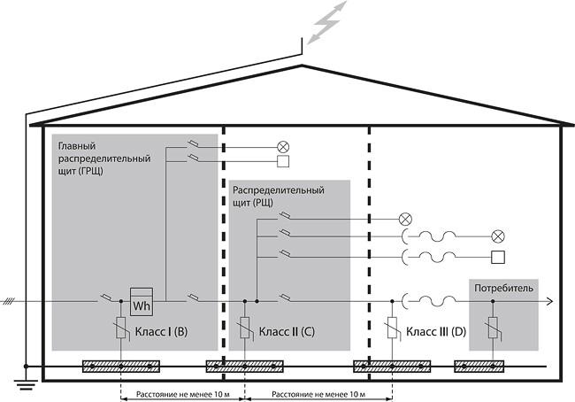 Рис. 1 Пример распределения классов УЗИП в жилом сооружении