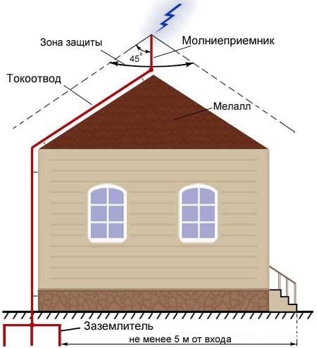 Рис. 2 Типовой принцип работы штыревой системы