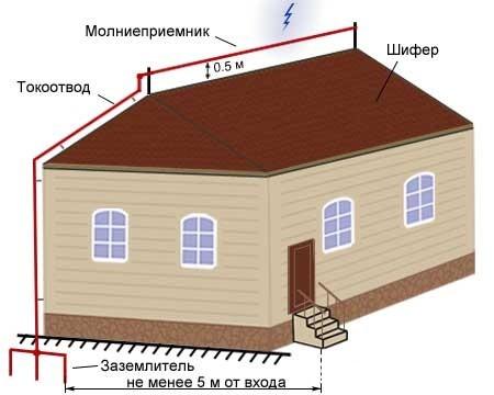 Рис. 3 Изображение тросовой системы молниевой защиты