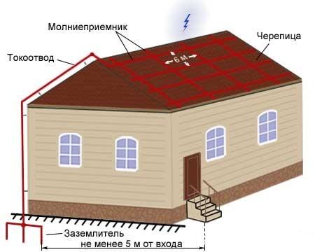Рис. 4 Изображение системы защиты сетчатой
