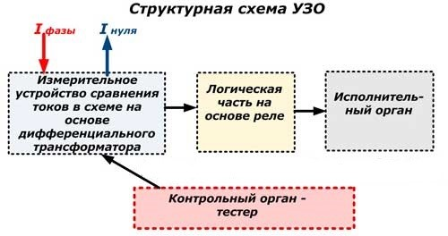 Рис. 4 Блок-схема работы защитного отключателя без заземления