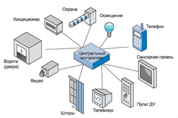 Централизованное управление