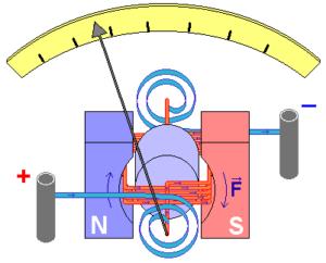 Cоставные части устройства измерения электрического заряда