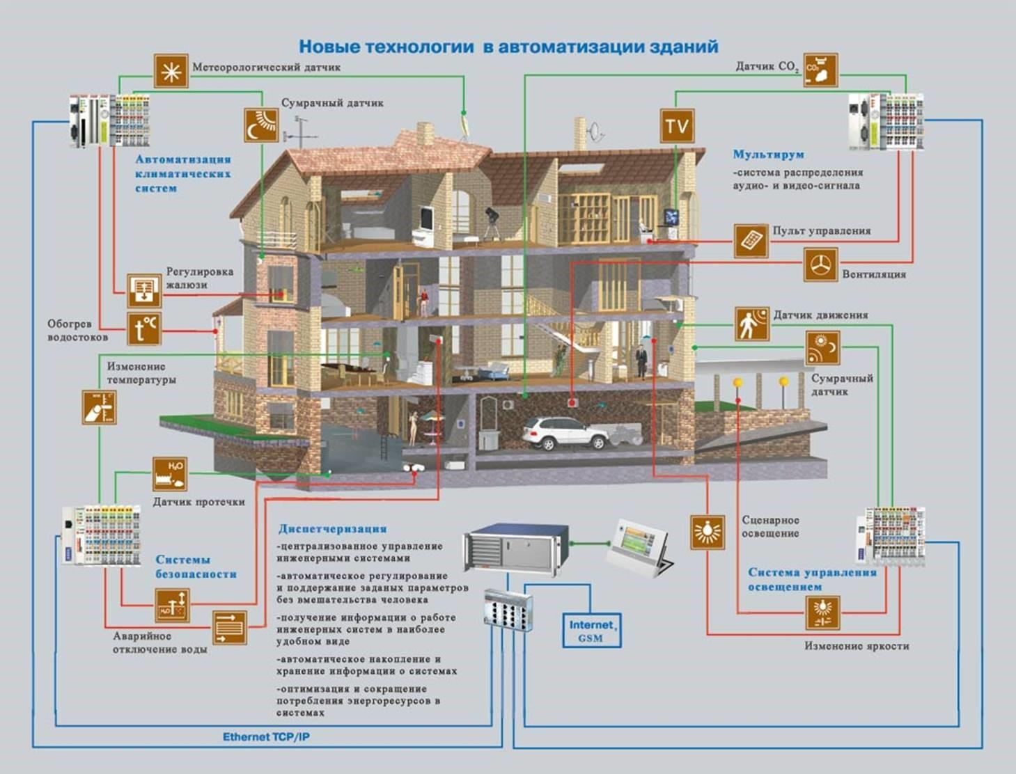 пример умного дома