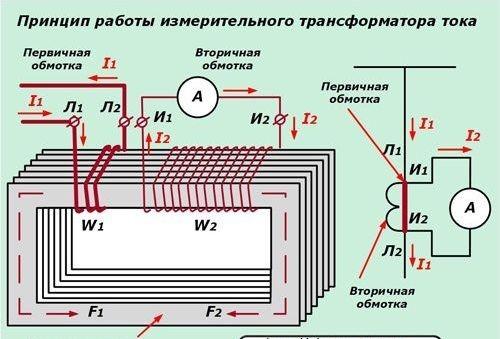 принцип работы измерительного трансформатора