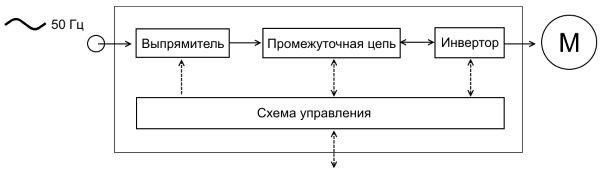 Рис.1 Принципиальная схема частотного преобразователя