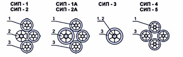 Различные виды проводов СИП (разрез)