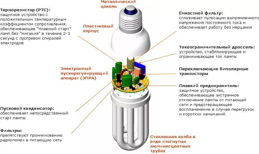 Электронный модуль ЭПРА (сверху)