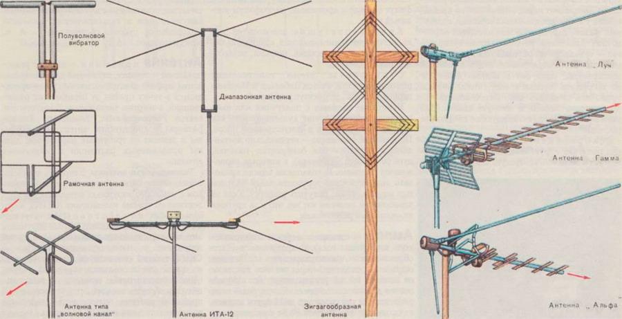 Конструкции телевизионных антенн