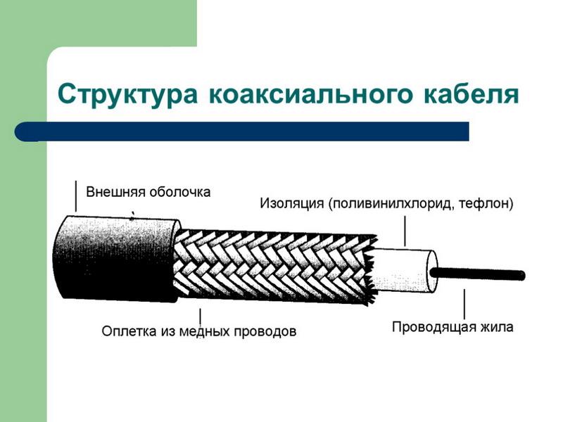 Структура коаксиального ТВ кабеля