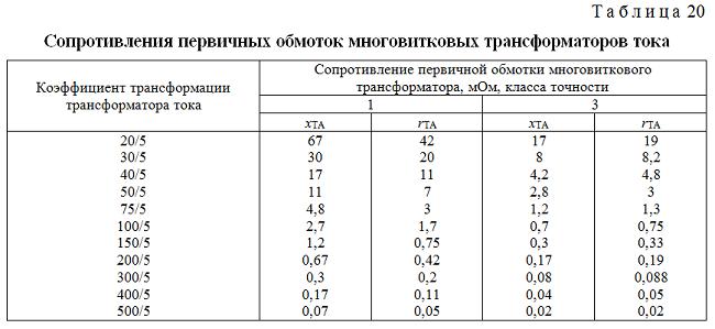 Таблица коэффициентов ТТ