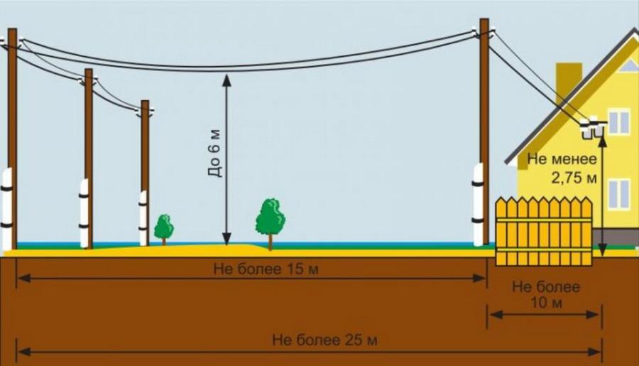 Предельная длина провода СИП