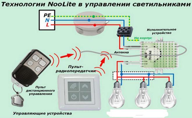Блок-схема управления с пульта