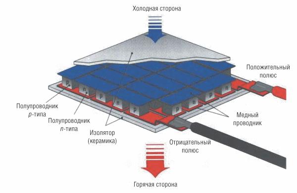 Модуль ТЭМ