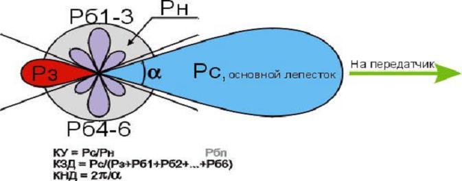 Определение параметров по диаграмме направленности