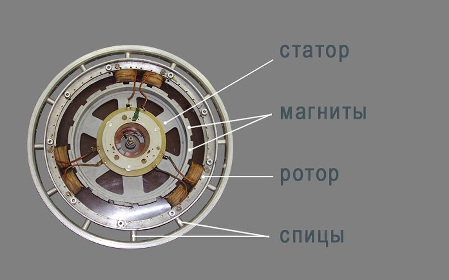 Генератор на магнитах