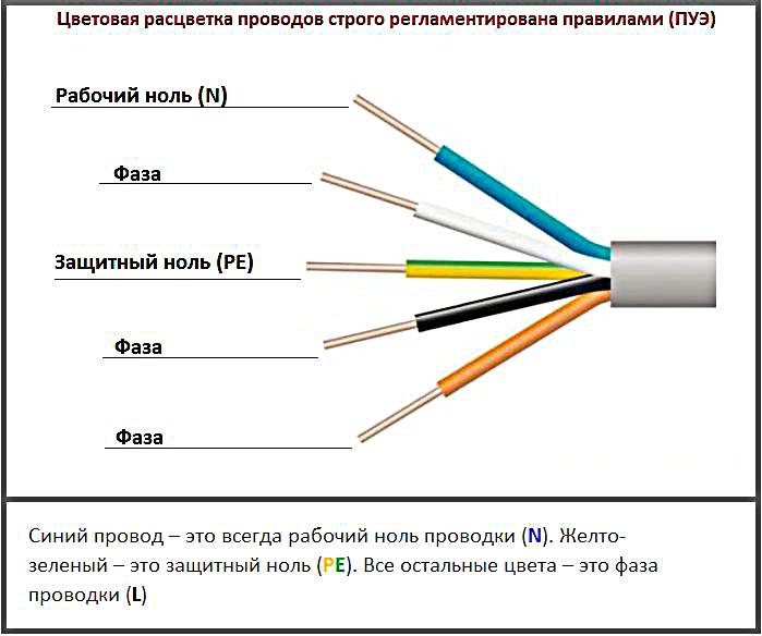 Расцветка проводов по фазам