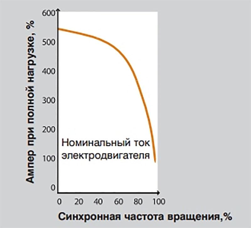 Зависимость пускового тока от оборотов
