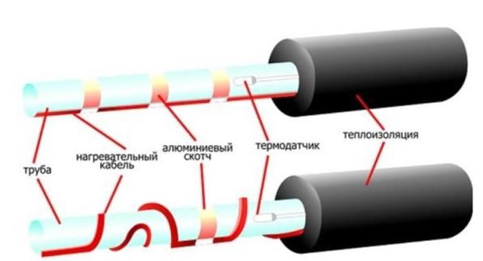 Установка резистивного кабеляУстановка резистивного кабеля