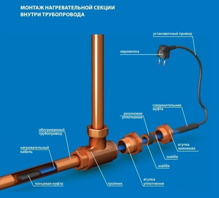 Установка кабеля в трубопровод