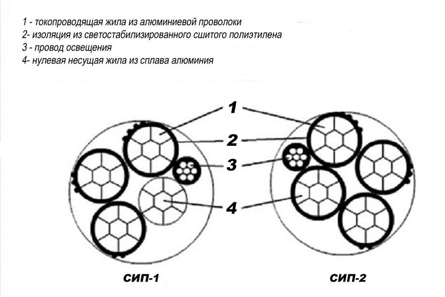 Конструкция провода СИП 2 и СИП 1