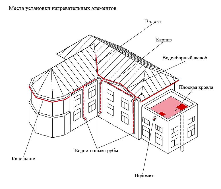 Места монтажа нагревательной конструкции