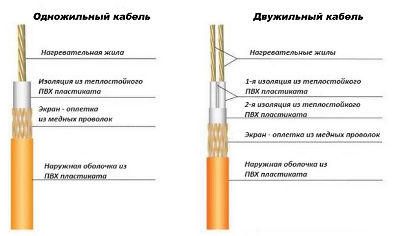 Строение резистивного кабеля последовательного типа