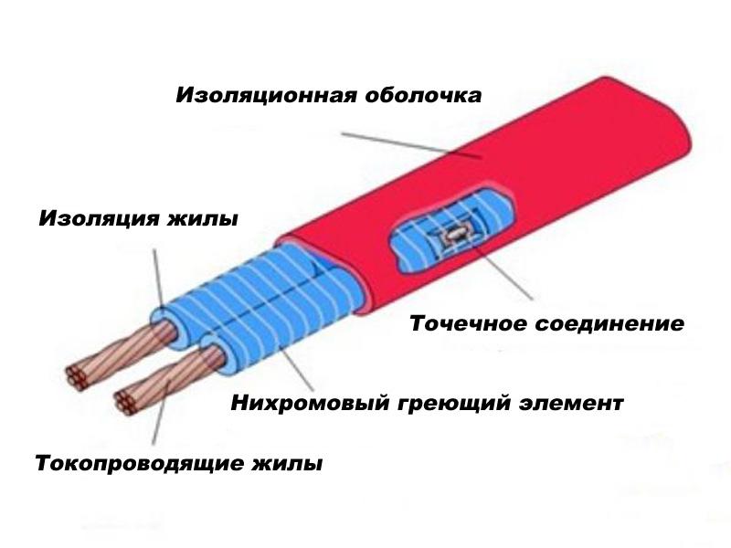 Конструкция и принцип действия зонального кабеля
