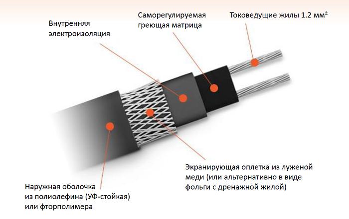 Конструкция саморегулирующегося проводника