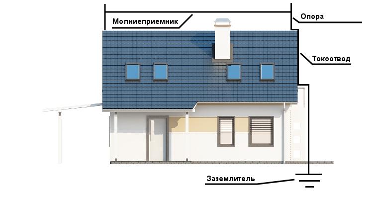 Схема линейного молниеотвода