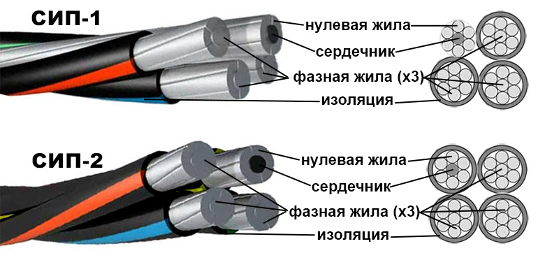 Устройство кабеля СИП