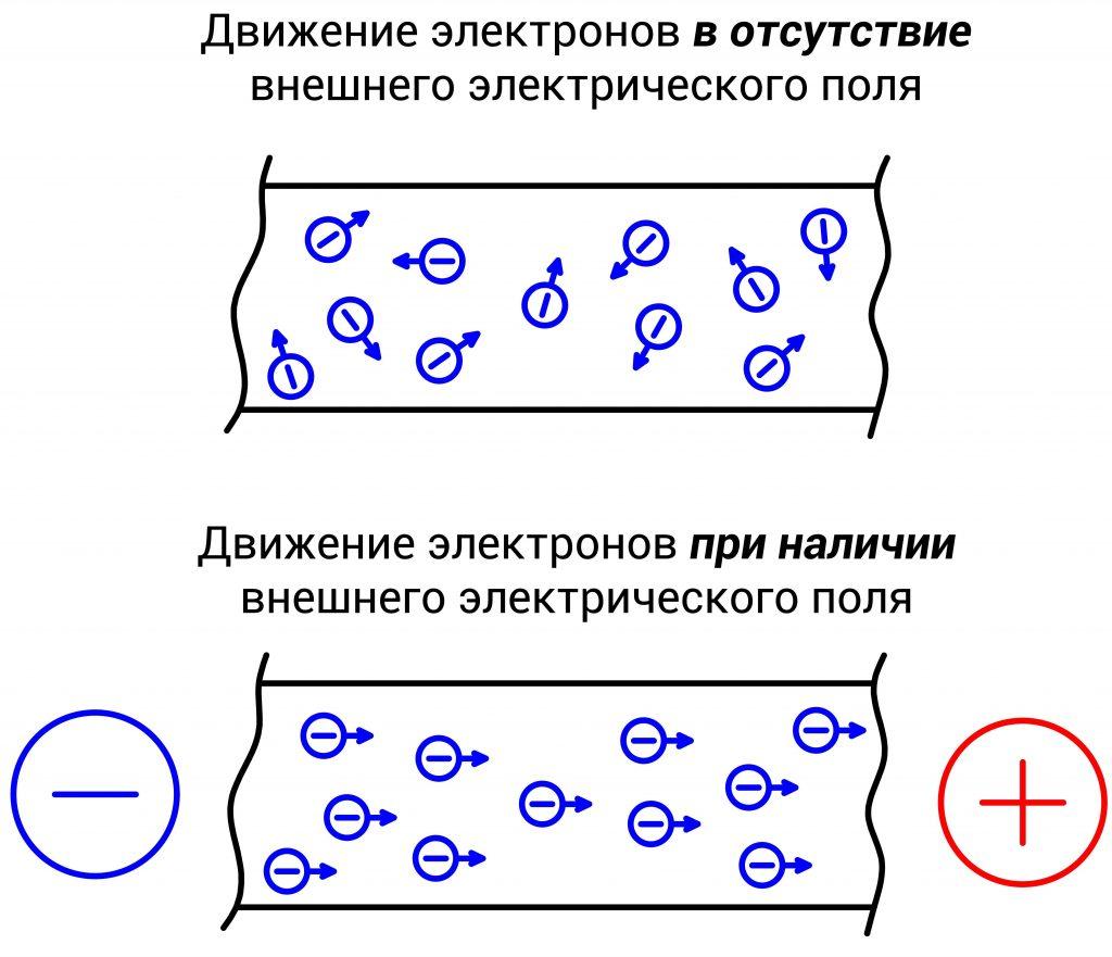 Движение электронов в проводнике