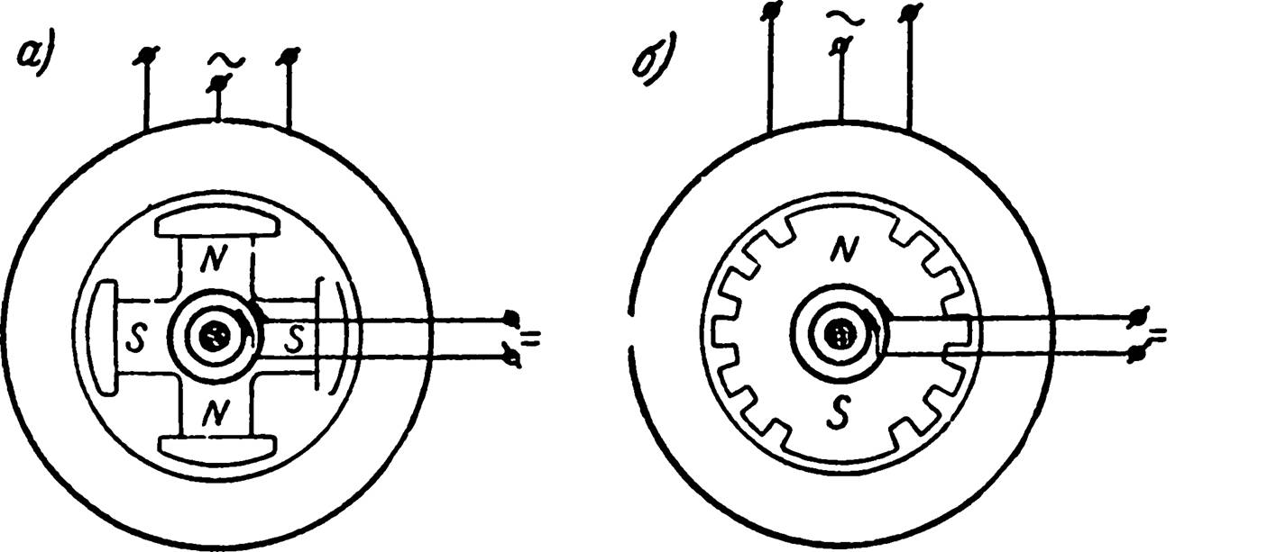 Основные типы СГ: а – с ротором, у которого выступают полюса; б – с не явно полюсным ротором