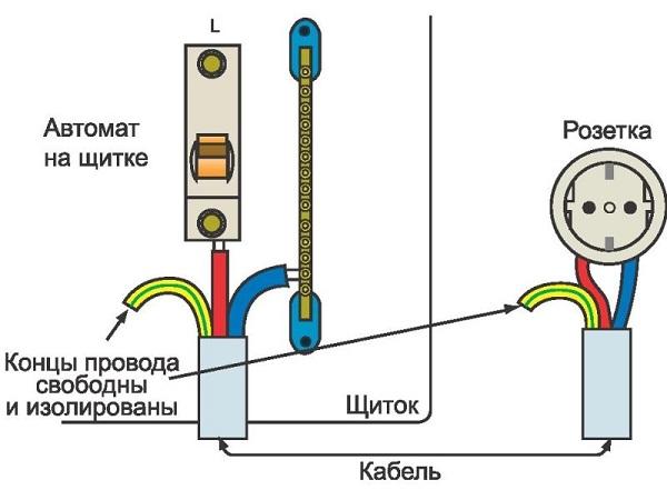 Основное отличие провода заземления от нулевого