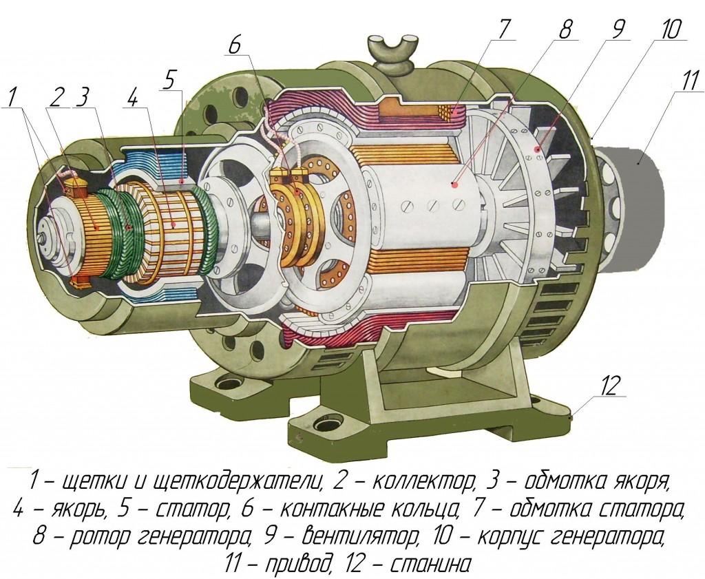 Внутреннее устройство СГ переменного тока