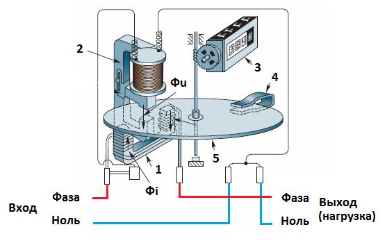 Внутренний механизм счетчика