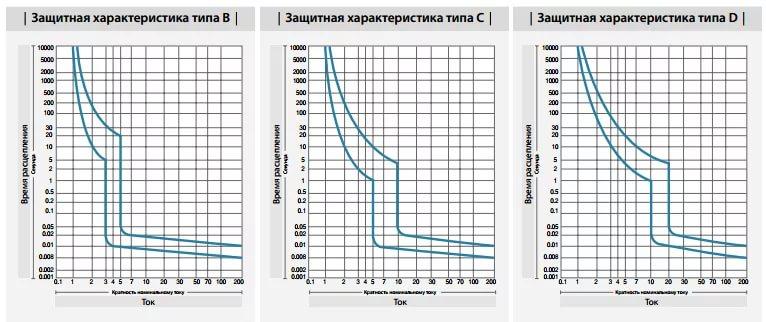 Временные графики