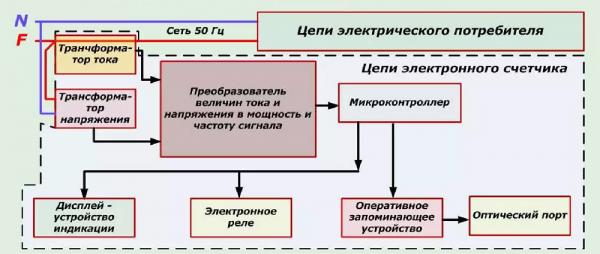 Блок-схема электронного прибора