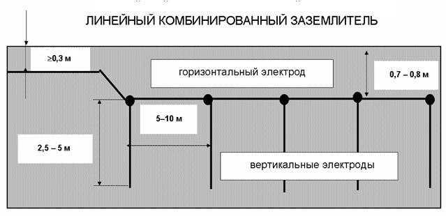 Линейный распределённый контур