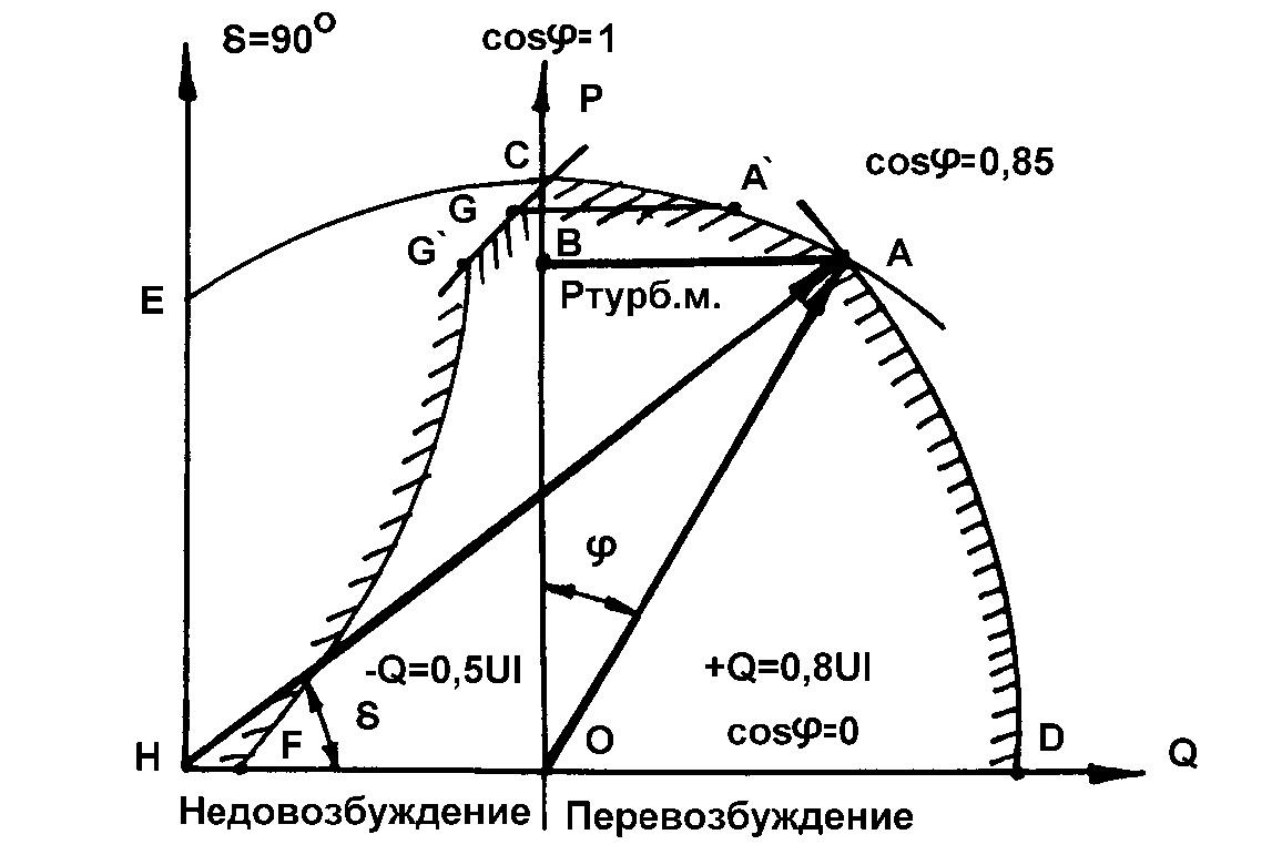 Диаграмма мощностей СГ