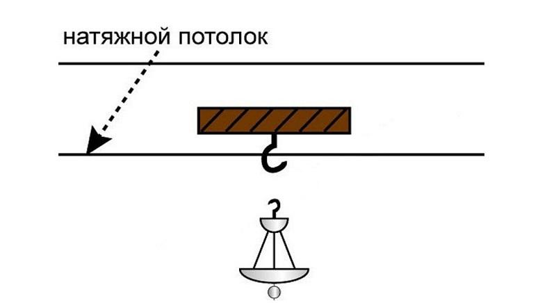 Установка люстры на натяжной потолок при помощи крюка